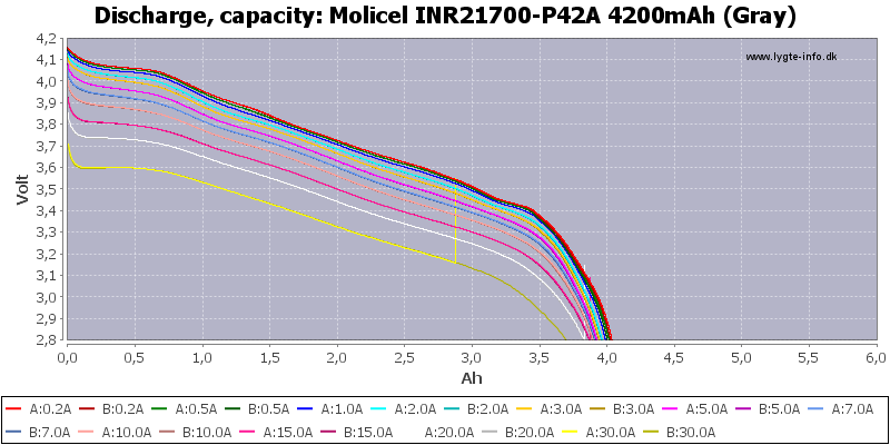 Molicel%20INR21700-P42A%204200mAh%20(Gray)-Capacity