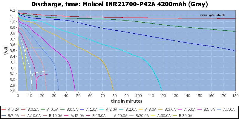 Molicel%20INR21700-P42A%204200mAh%20(Gray)-CapacityTime