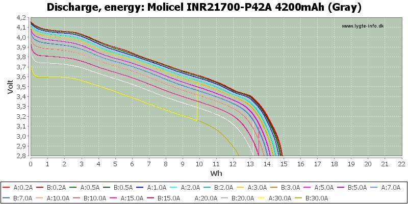 Molicel%20INR21700-P42A%204200mAh%20(Gray)-Energy