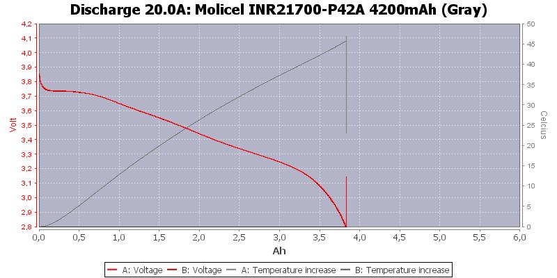 Molicel%20INR21700-P42A%204200mAh%20(Gray)-Temp-20.0
