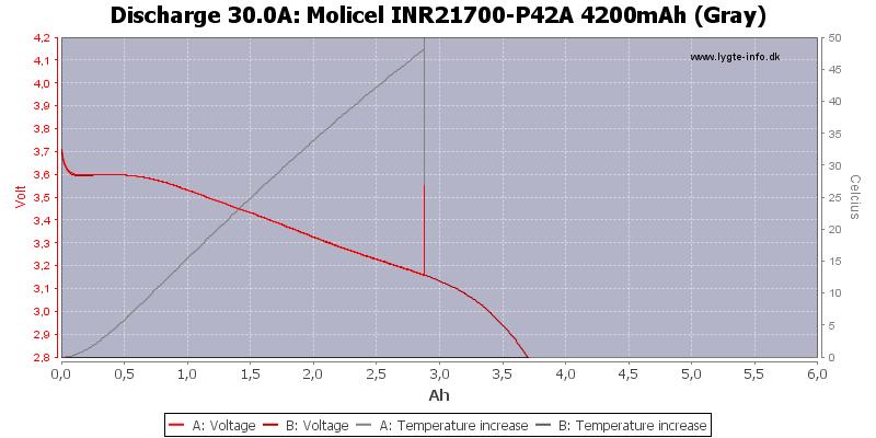 Molicel%20INR21700-P42A%204200mAh%20(Gray)-Temp-30.0