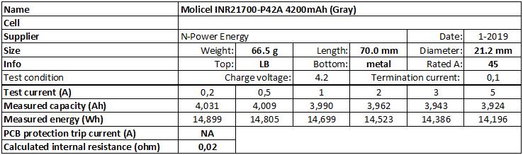 Molicel%20INR21700-P42A%204200mAh%20(Gray)-info