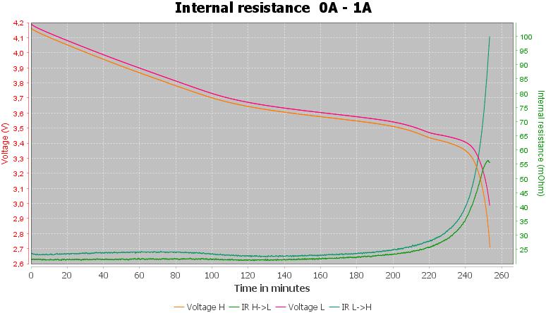 Discharge-Murata%20US18650VTC4%202100mAh%20%28Green%29-pulse-1.0%2010%2010-IR