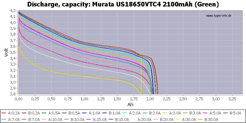 Murata%20US18650VTC4%202100mAh%20(Green)-Capacity