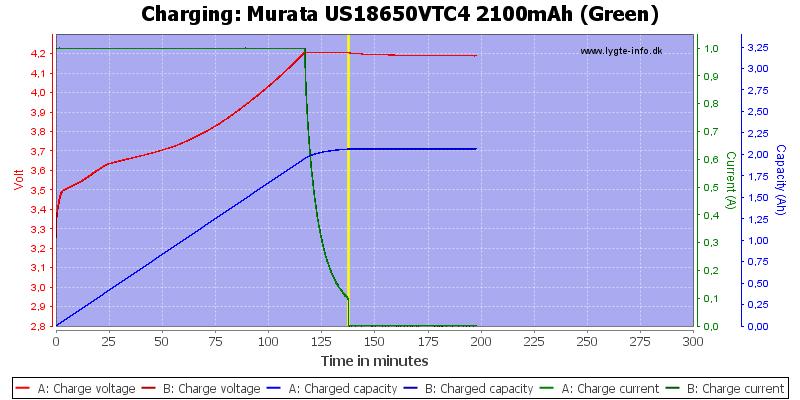 Murata%20US18650VTC4%202100mAh%20(Green)-Charge