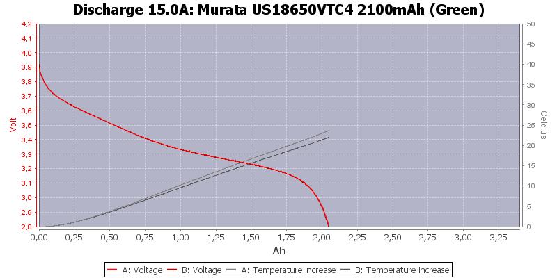 Murata%20US18650VTC4%202100mAh%20(Green)-Temp-15.0