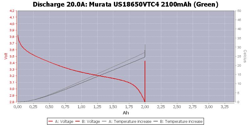 Murata%20US18650VTC4%202100mAh%20(Green)-Temp-20.0