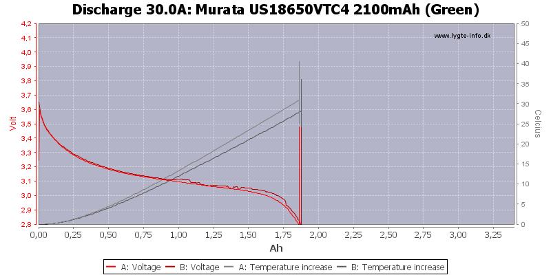 Murata%20US18650VTC4%202100mAh%20(Green)-Temp-30.0