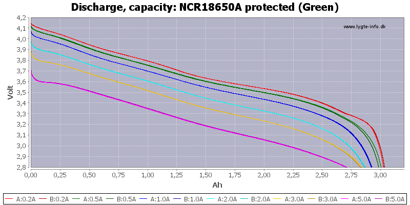 NCR18650A%20protected%20(Green)-Capacity