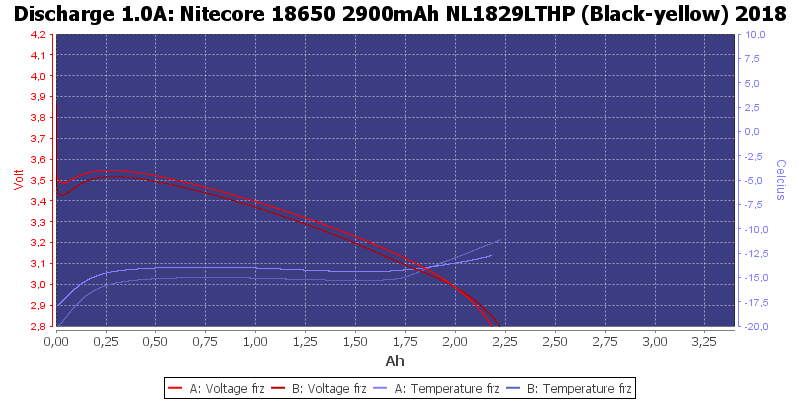 Nitecore%2018650%202900mAh%20NL1829LTHP%20%28Black-yellow%29%202018-LowTemp-1.0