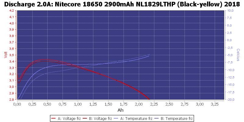 Nitecore%2018650%202900mAh%20NL1829LTHP%20%28Black-yellow%29%202018-LowTemp-2.0