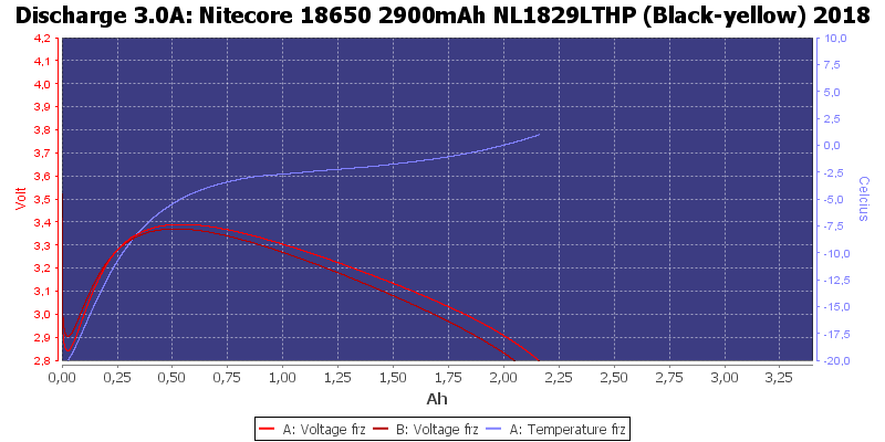 Nitecore%2018650%202900mAh%20NL1829LTHP%20%28Black-yellow%29%202018-LowTemp-3.0