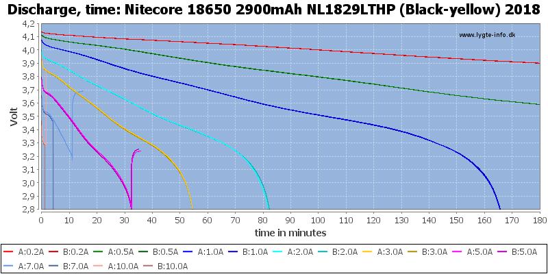 Nitecore%2018650%202900mAh%20NL1829LTHP%20(Black-yellow)%202018-CapacityTime