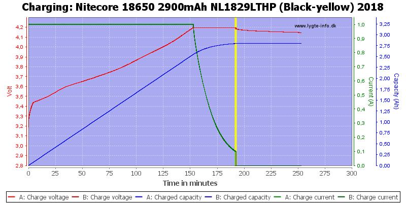Nitecore%2018650%202900mAh%20NL1829LTHP%20(Black-yellow)%202018-Charge