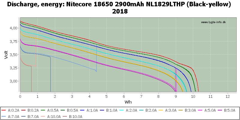 Nitecore%2018650%202900mAh%20NL1829LTHP%20(Black-yellow)%202018-Energy
