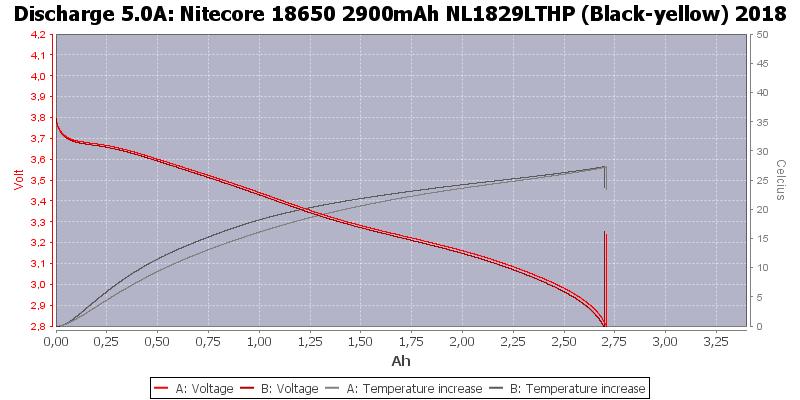 Nitecore%2018650%202900mAh%20NL1829LTHP%20(Black-yellow)%202018-Temp-5.0