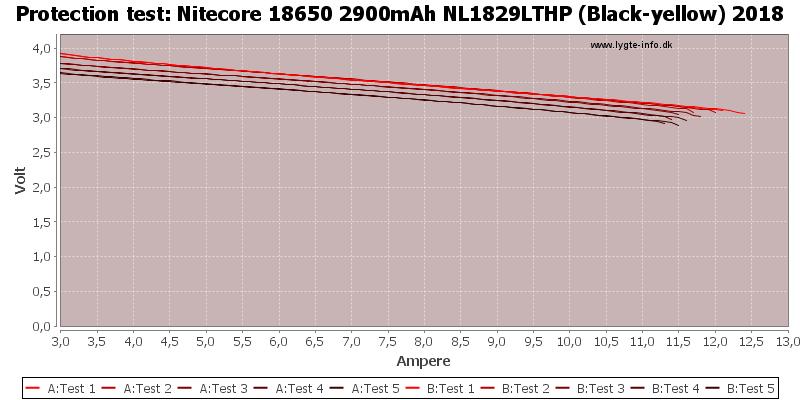 Nitecore%2018650%202900mAh%20NL1829LTHP%20(Black-yellow)%202018-TripCurrent