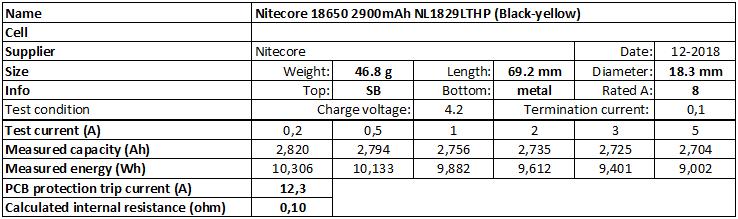 Nitecore%2018650%202900mAh%20NL1829LTHP%20(Black-yellow)%202018-info
