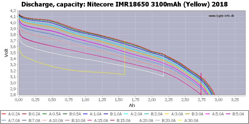 Nitecore%20IMR18650%203100mAh%20(Yellow)%202018-Capacity