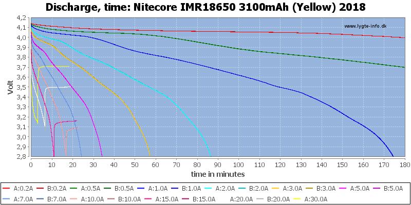 Nitecore%20IMR18650%203100mAh%20(Yellow)%202018-CapacityTime