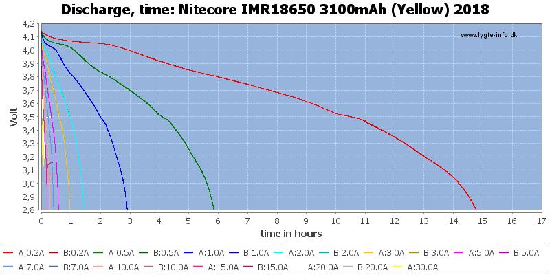Nitecore%20IMR18650%203100mAh%20(Yellow)%202018-CapacityTimeHours
