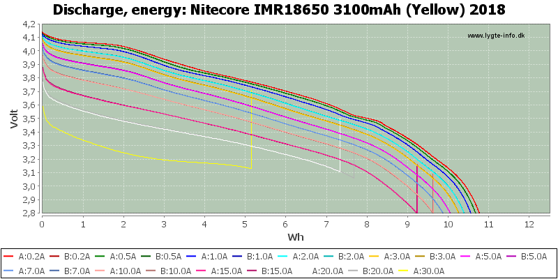 Nitecore%20IMR18650%203100mAh%20(Yellow)%202018-Energy