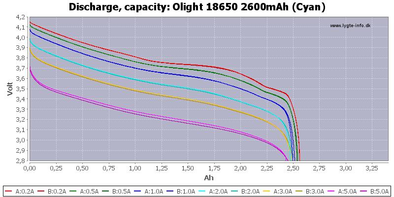 Olight%2018650%202600mAh%20(Cyan)-Capacity