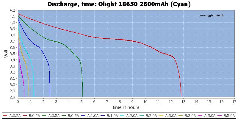 Olight%2018650%202600mAh%20(Cyan)-CapacityTimeHours