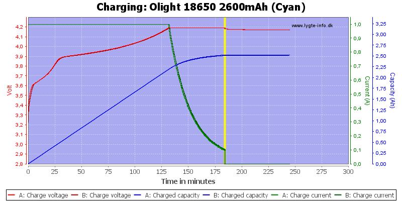 Olight%2018650%202600mAh%20(Cyan)-Charge