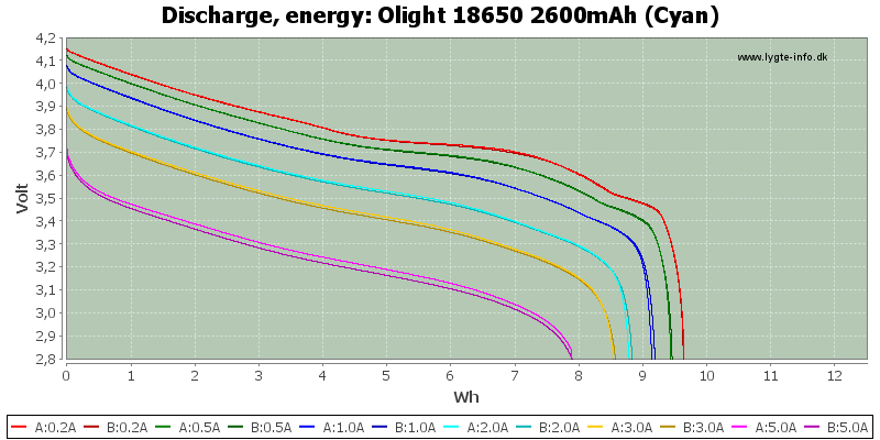 Olight%2018650%202600mAh%20(Cyan)-Energy