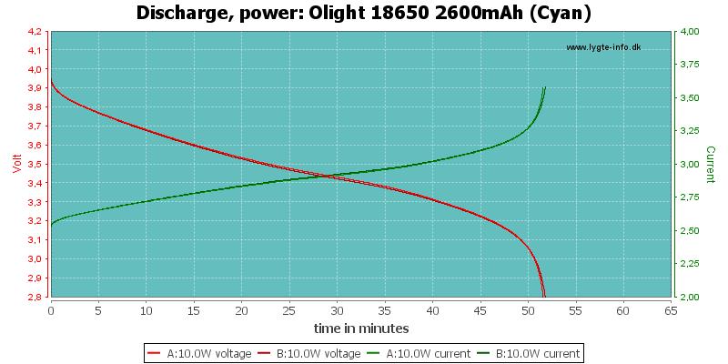 Olight%2018650%202600mAh%20(Cyan)-PowerLoadTime