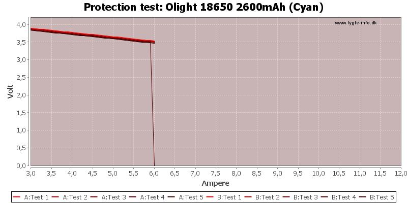 Olight%2018650%202600mAh%20(Cyan)-TripCurrent