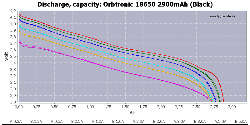 Orbtronic%2018650%202900mAh%20(Black)-Capacity