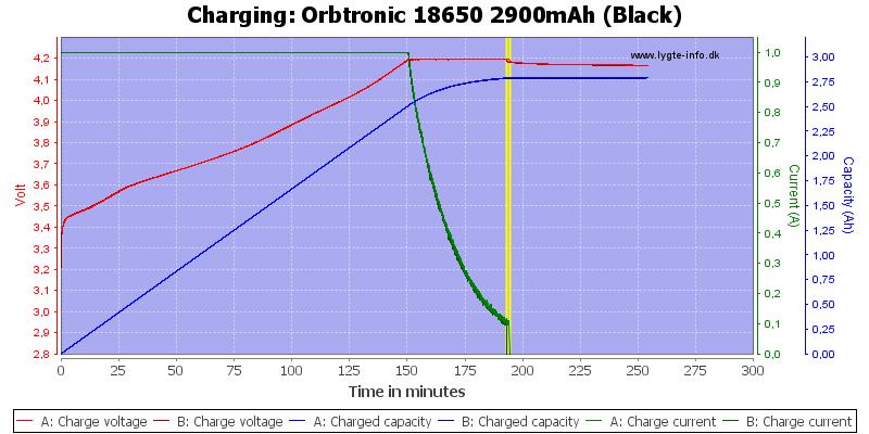 Orbtronic%2018650%202900mAh%20(Black)-Charge