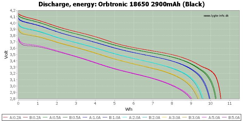 Orbtronic%2018650%202900mAh%20(Black)-Energy