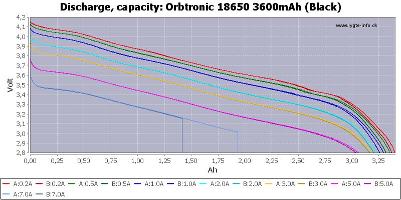 Orbtronic%2018650%203600mAh%20(Black)-Capacity