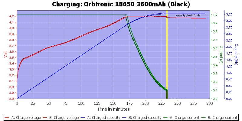 Orbtronic%2018650%203600mAh%20(Black)-Charge