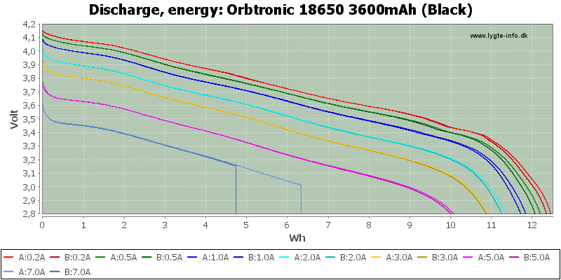 Orbtronic%2018650%203600mAh%20(Black)-Energy