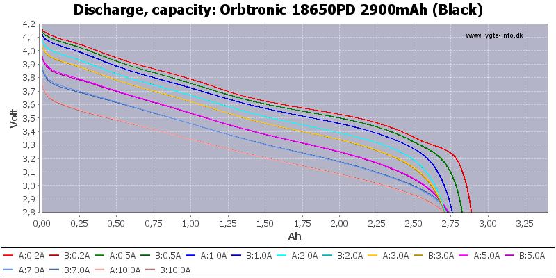 Orbtronic%2018650PD%202900mAh%20(Black)-Capacity