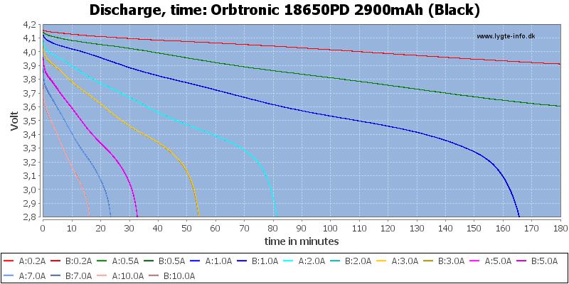 Orbtronic%2018650PD%202900mAh%20(Black)-CapacityTime