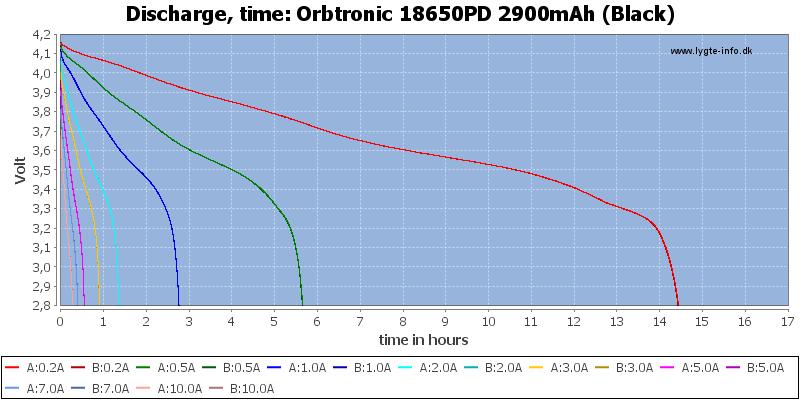 Orbtronic%2018650PD%202900mAh%20(Black)-CapacityTimeHours