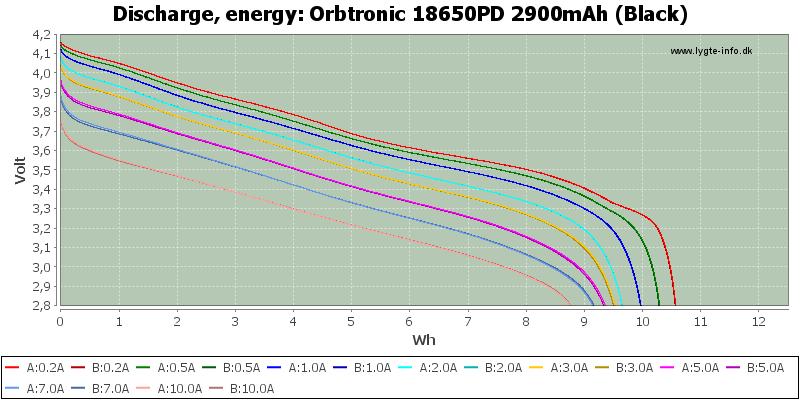 Orbtronic%2018650PD%202900mAh%20(Black)-Energy