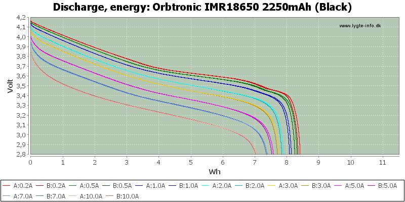 Orbtronic%20IMR18650%202250mAh%20(Black)-Energy
