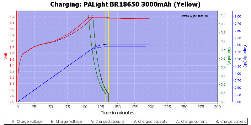PALight%20BR18650%203000mAh%20(Yellow)-Charge