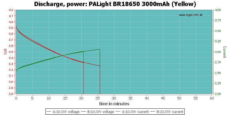 PALight%20BR18650%203000mAh%20(Yellow)-PowerLoadTime