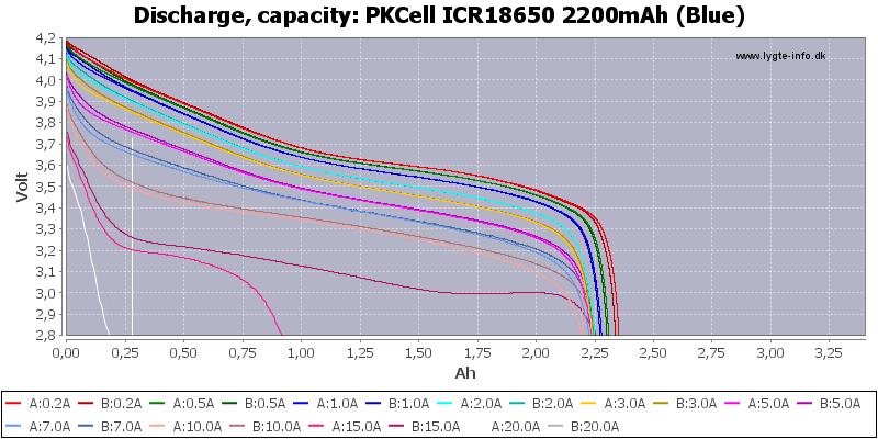 PKCell%20ICR18650%202200mAh%20(Blue)-Capacity