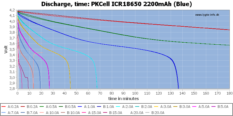 PKCell%20ICR18650%202200mAh%20(Blue)-CapacityTime