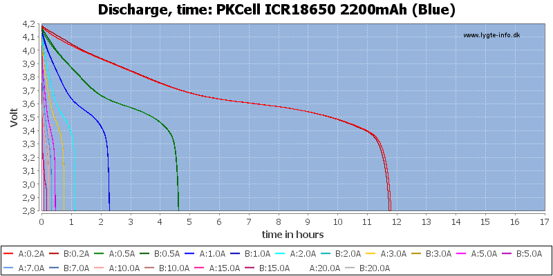 PKCell%20ICR18650%202200mAh%20(Blue)-CapacityTimeHours