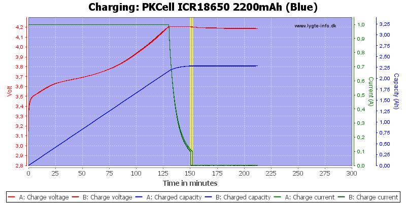 PKCell%20ICR18650%202200mAh%20(Blue)-Charge