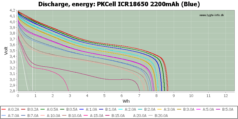 PKCell%20ICR18650%202200mAh%20(Blue)-Energy